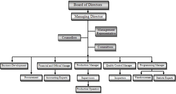 Ghat-e-Ara co. Organization Chart
